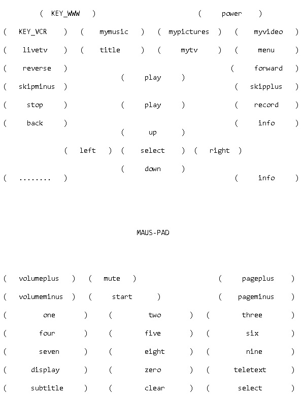 kodi_keymapping_remote_test_irw_lircmap